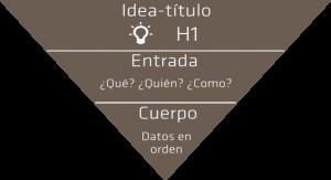 Pirámide invertida sobre la usabilidad en un post